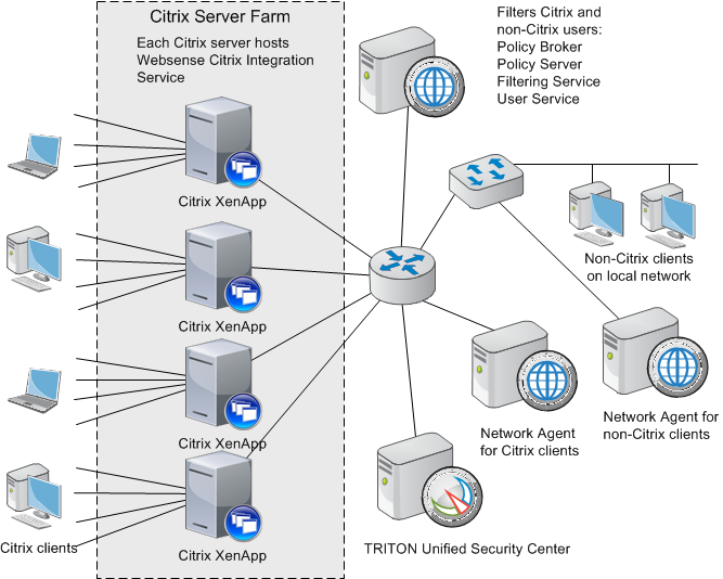 citrix servers