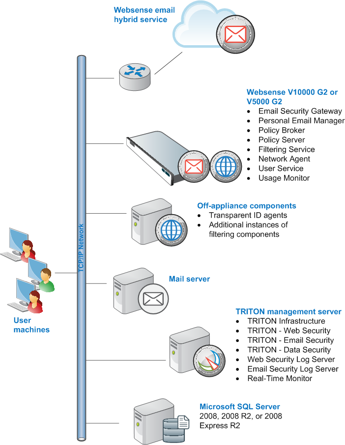 Web Security And Email Security Gateway Anywhere