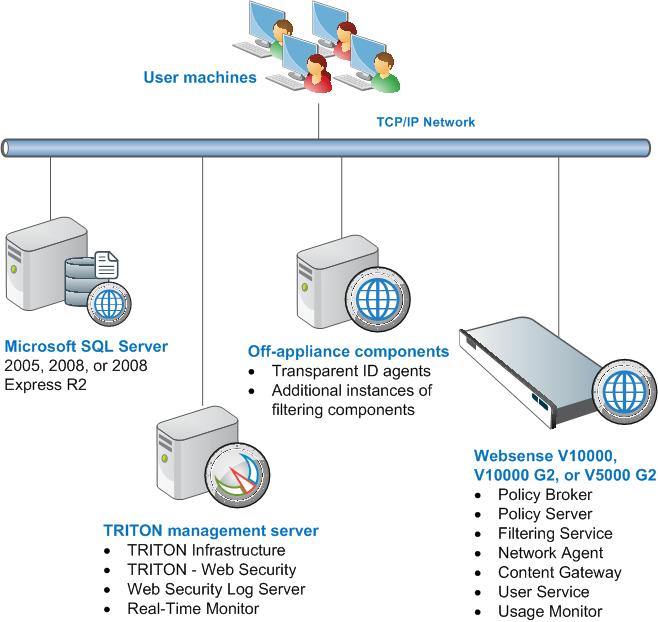 network configuration diagram network security diagram