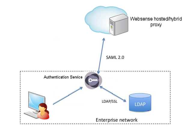 What is Authentication Service?