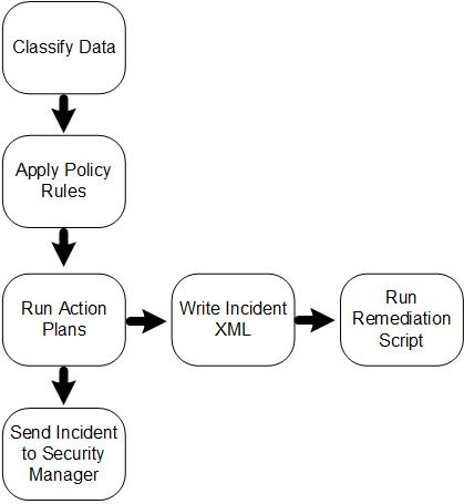 Remediation scripts