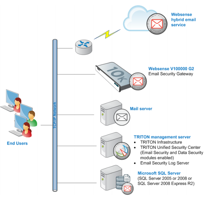 Web Security Gateway Anywhere (appliance-based)   Web Security Gateway