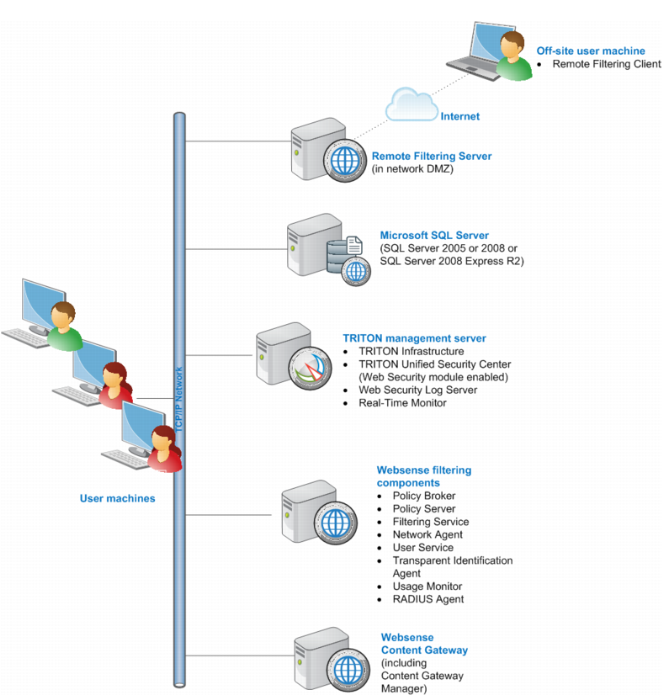 Secure Web Gateway Solutions from Comodo   How to Secure ...   Web Security Gateway