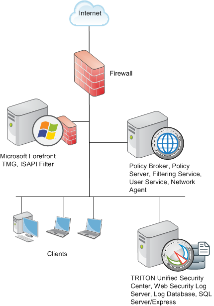 Deployment Considerations For Integration With Forefront Tmg