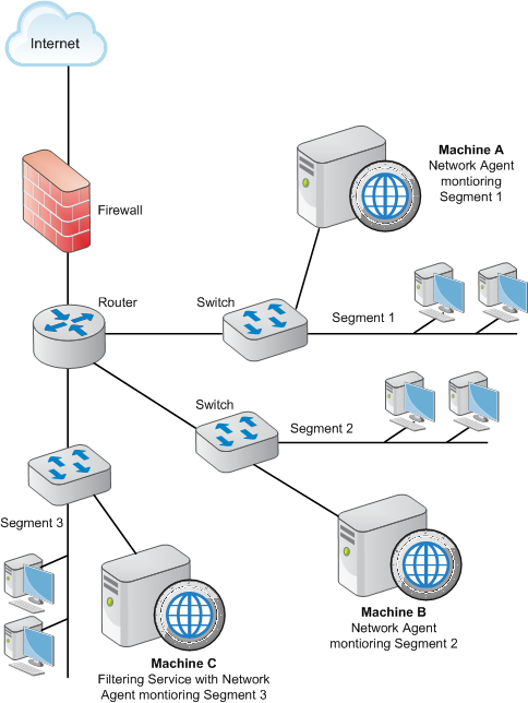 Single Network And Multiple Networkscan Operate On The Same Electric