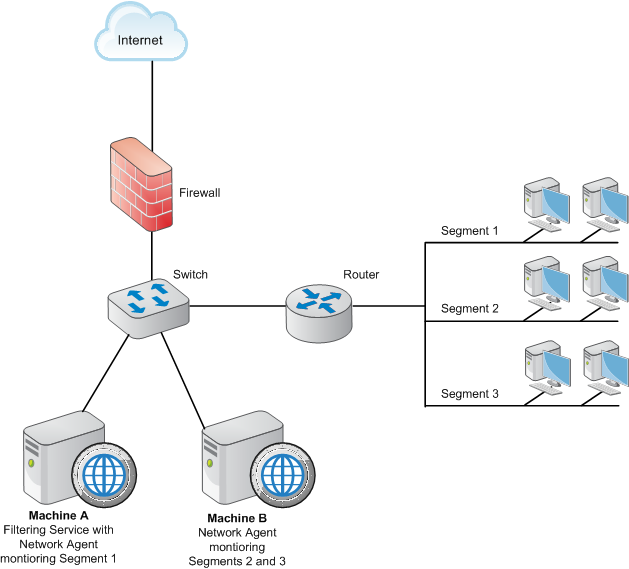 Positioning Network Agent In The Network