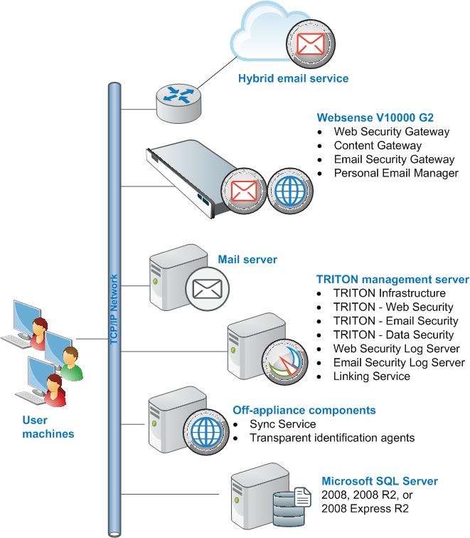 Web Security Gateway   Product   Barracuda Security   Web Security Gateway