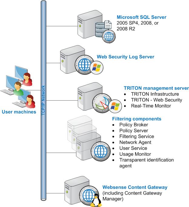 Secure Web Gateway Hardware Support Matrix - Trustwave   Web Security Gateway