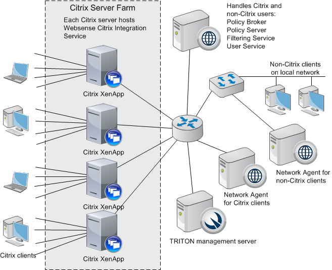 Managing Internet requests from Citrix server users