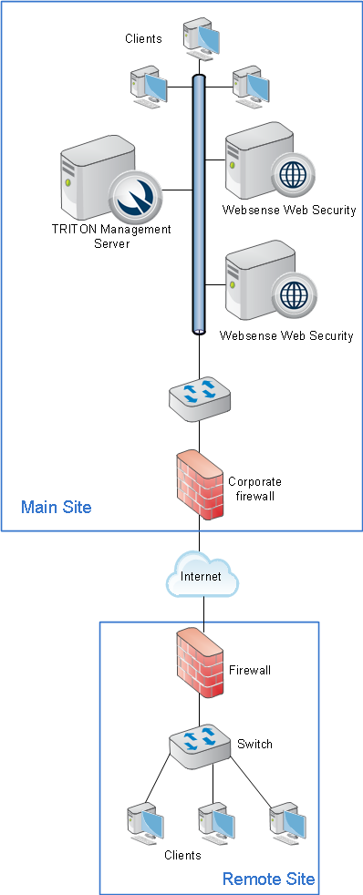 Web security basic distributed enterprise topology the high level illustration below shows a sample network topology of this type of remote site for websense web security publicscrutiny Image collections