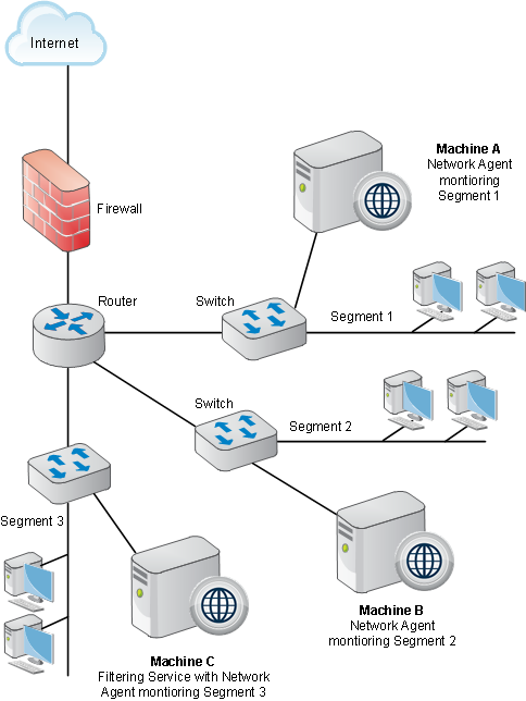 Locating Network Agent In A Multiple