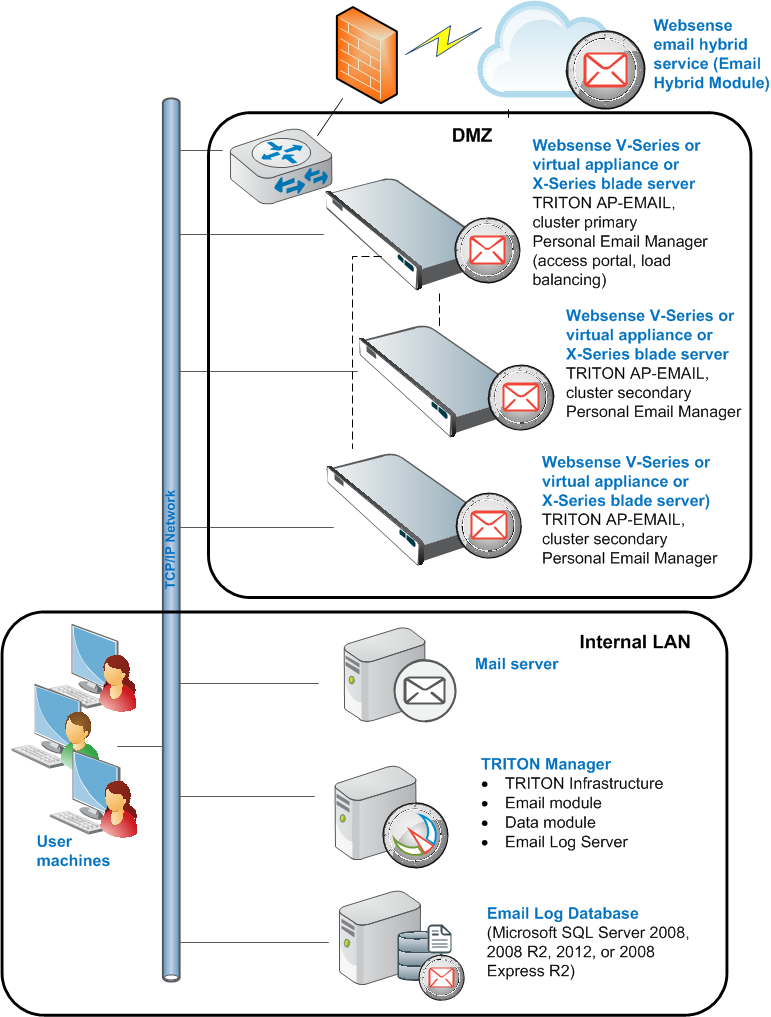 Multiple-appliance TRITON AP-EMAIL deployments