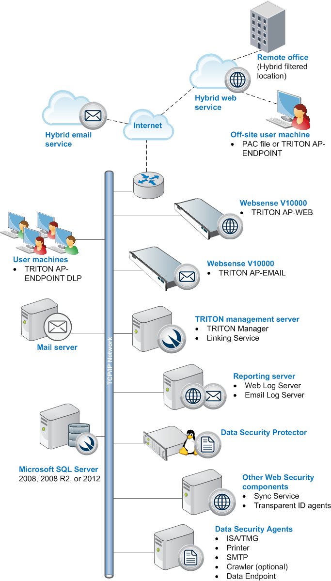 Triton enterprise deployment overview remote office and off site users pooptronica