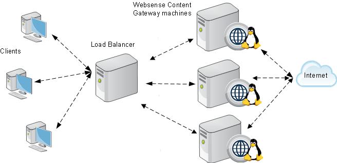 Special Content Gateway deployment scenarios