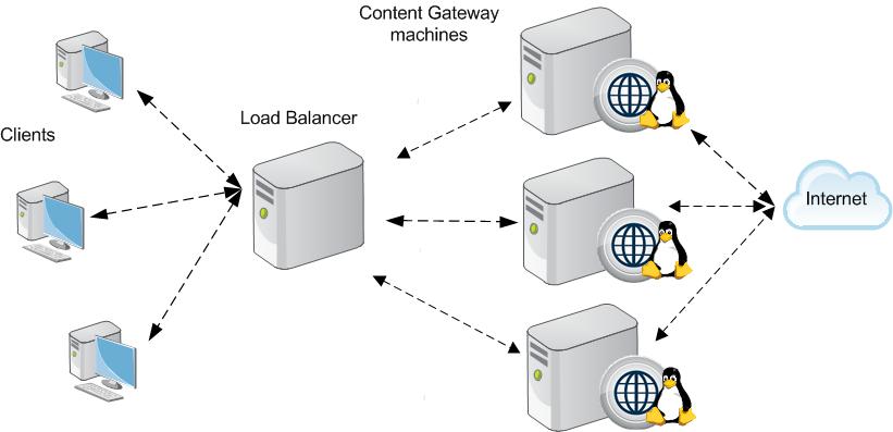 Proxy vs gateway pattern
