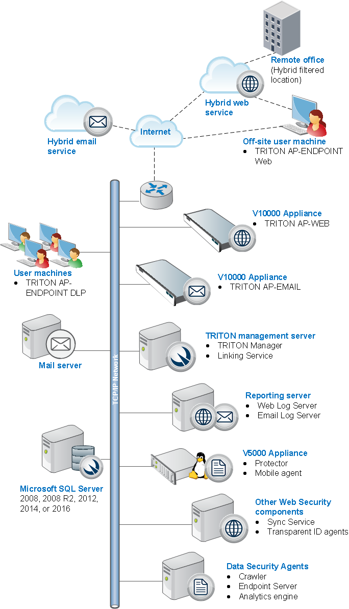 Triton Enterprise Deployment Overview R2 Engine Diagram Remote Office And Off Site Users