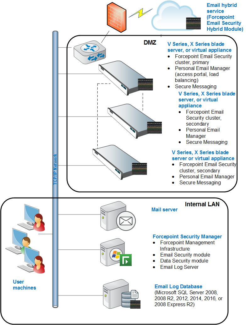Multiple-appliance Forcepoint Email Security deployments