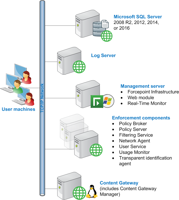 content gateway and other enforcement components, except for the optional  transparent identification agents, may also reside on a forcepoint  appliance