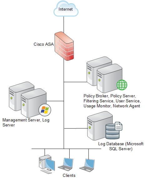 Deployment considerations for integration with Cisco products