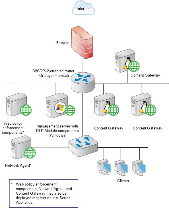 Content Gateway explicit and transparent proxy deployments