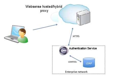 how to create roaming user profile in active directory