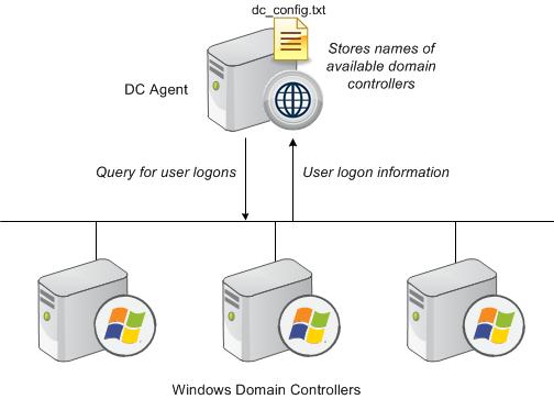 How DC Agent identifies users
