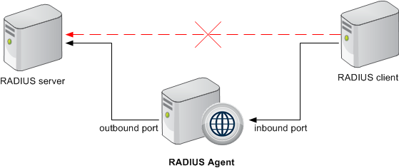 RADIUS Agent deployment and configuration