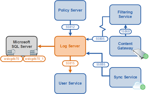 Complete troubleshooting guide for sql server database mail | dba rant.